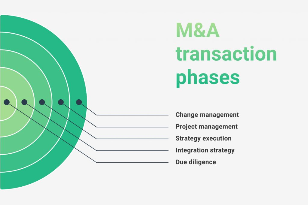 5 steps of m&a diagram